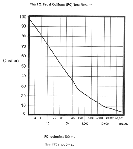 Graph of fecal coliform test results