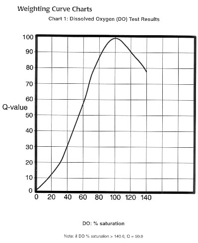 Weighting Curve Chart for Dissolved Oxygen
