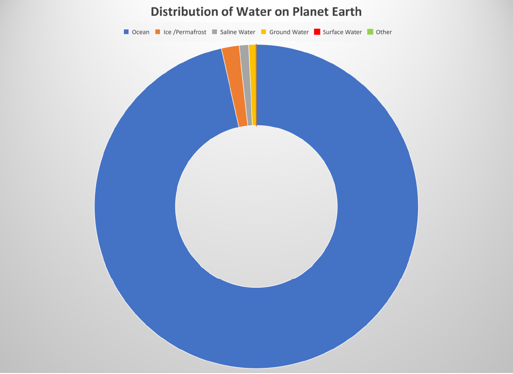 Distribution of water on planet earth