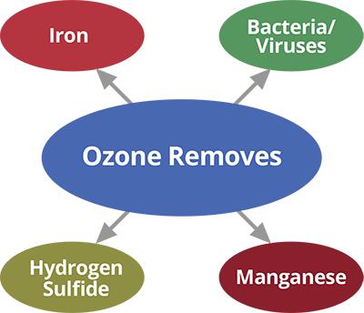 What ozone removes, iron, bacteria, viruses, hydrogen sulfide, manganese