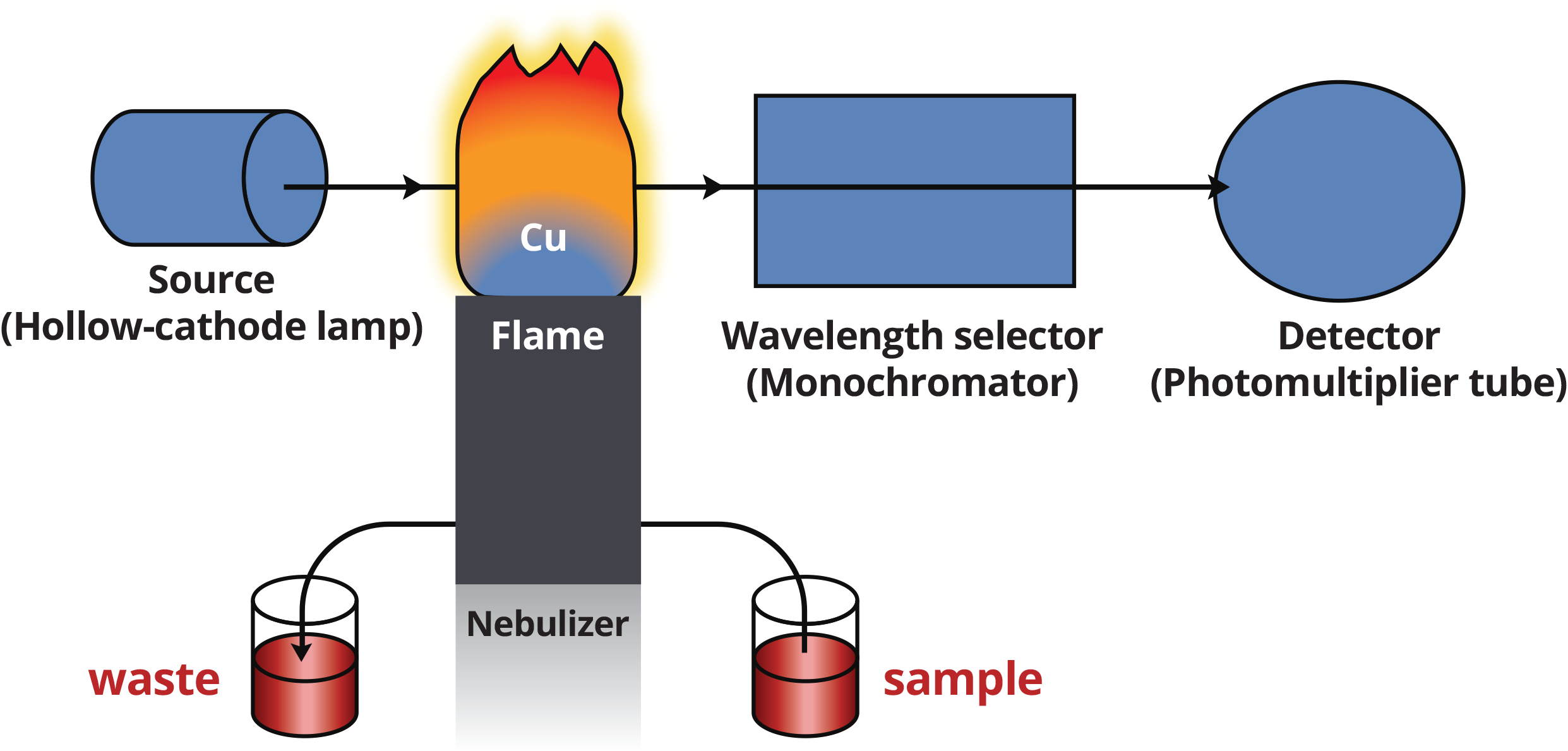 Schematic of Atomic Absorption Spectrophotometer