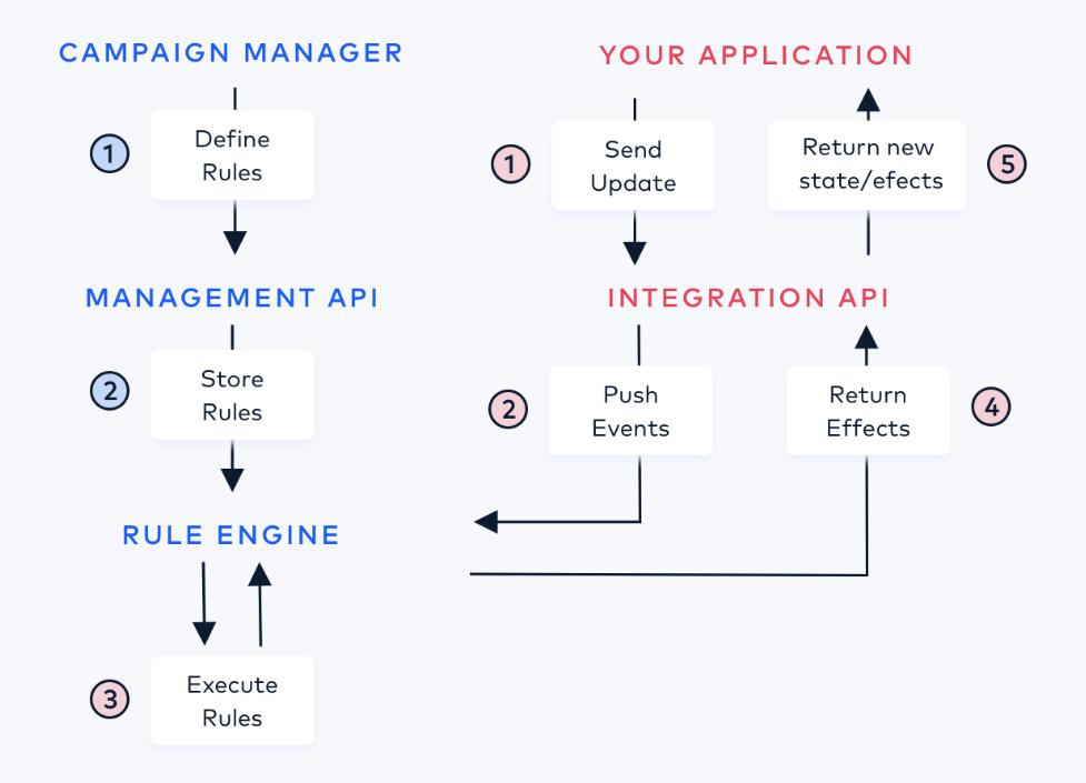 The Talon.One API Integration