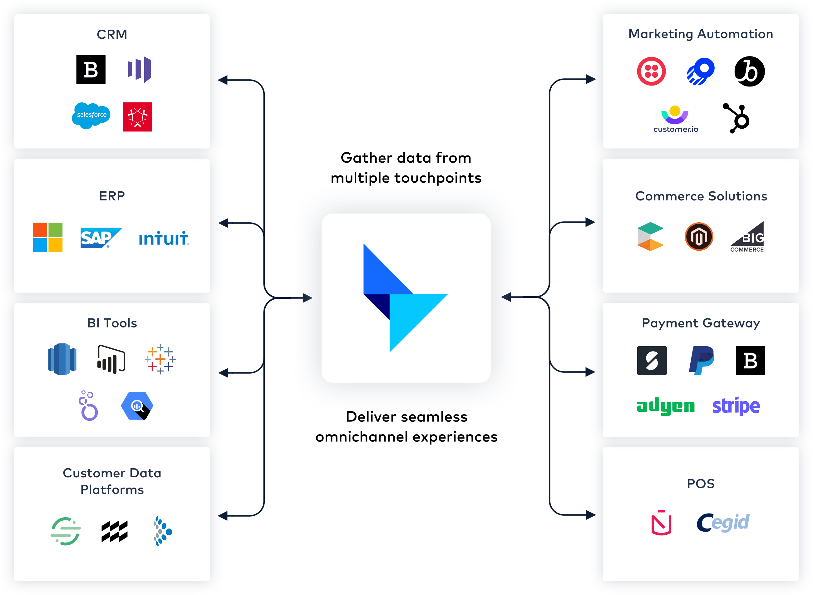 Platform Services with Talon.One