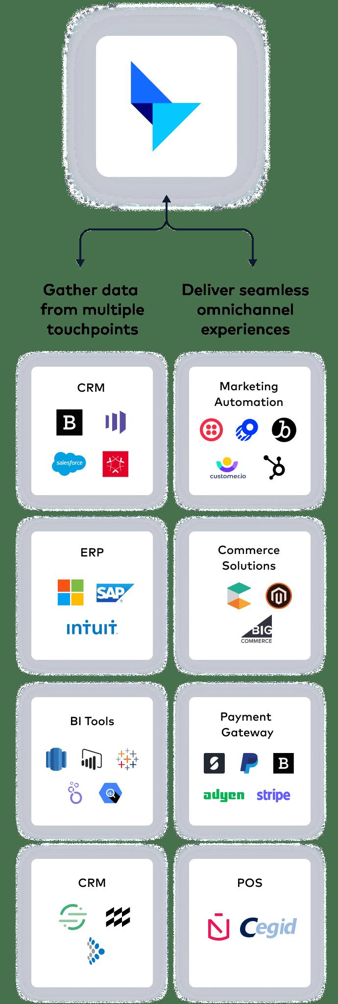 Platform services mobile image
