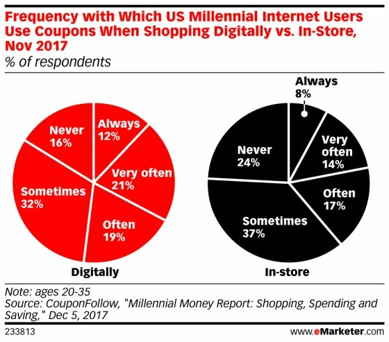 eMarketer chart - ads with coupon offers