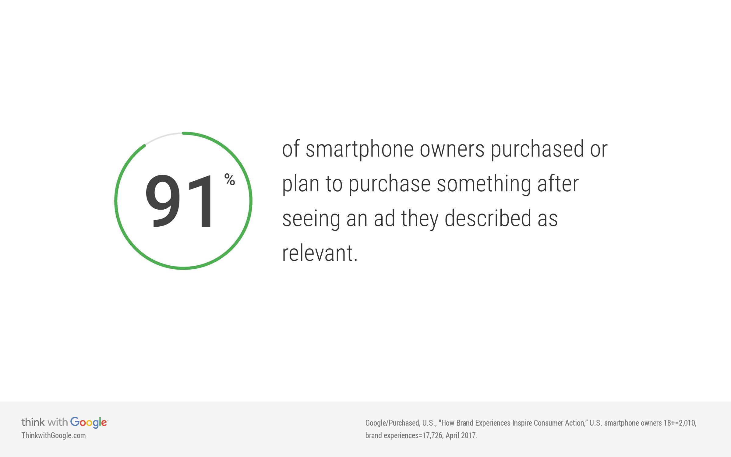 Smartphone user statistics