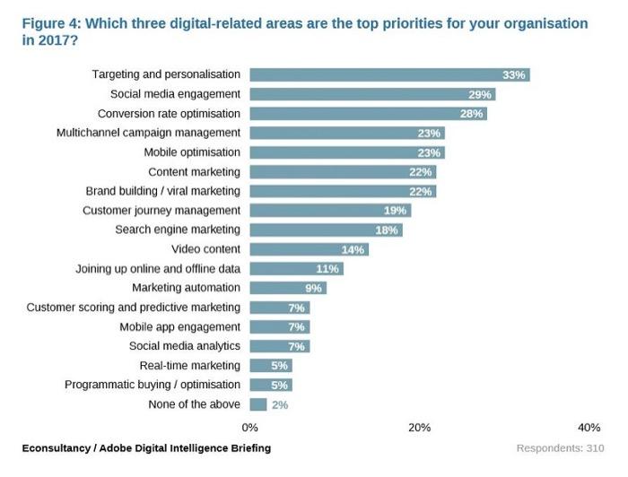 Graph: Digital-related priorities in 2017