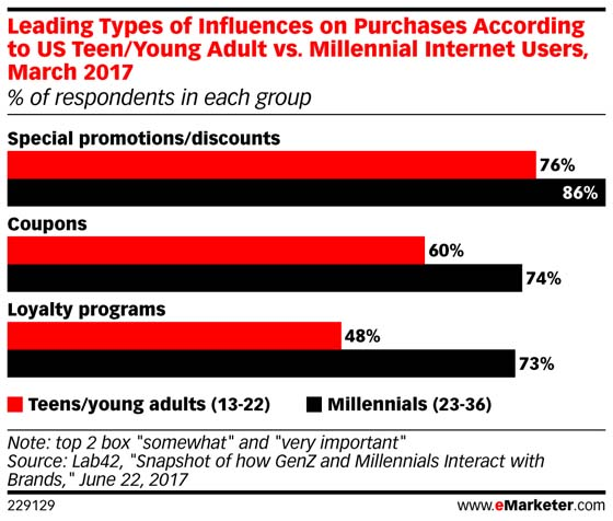 eMarketer statistics for types of influences