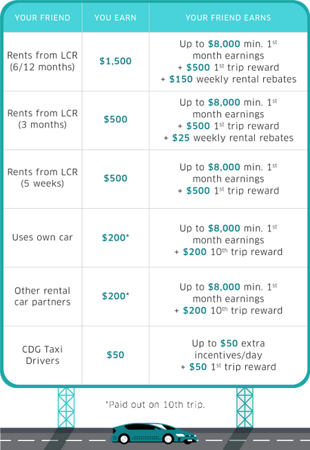 Uber referral system