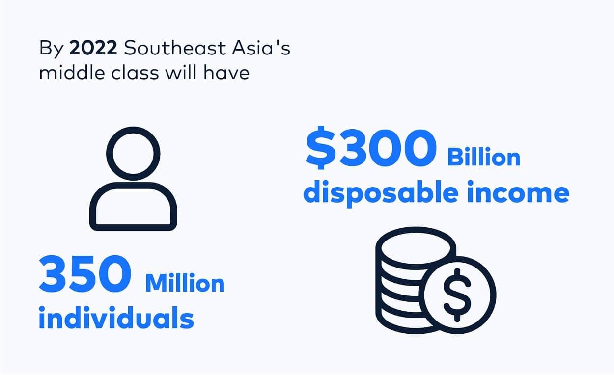 Southeast Asia Stats income