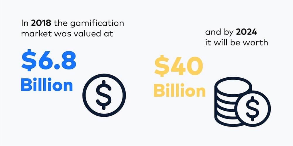 Gamification Stats