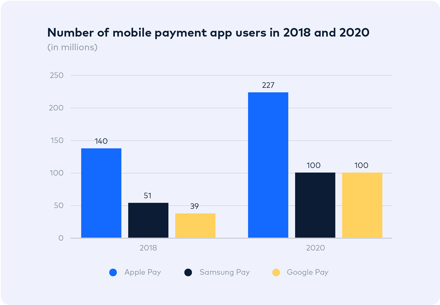 Number of mobile payment users 2018 & 2020