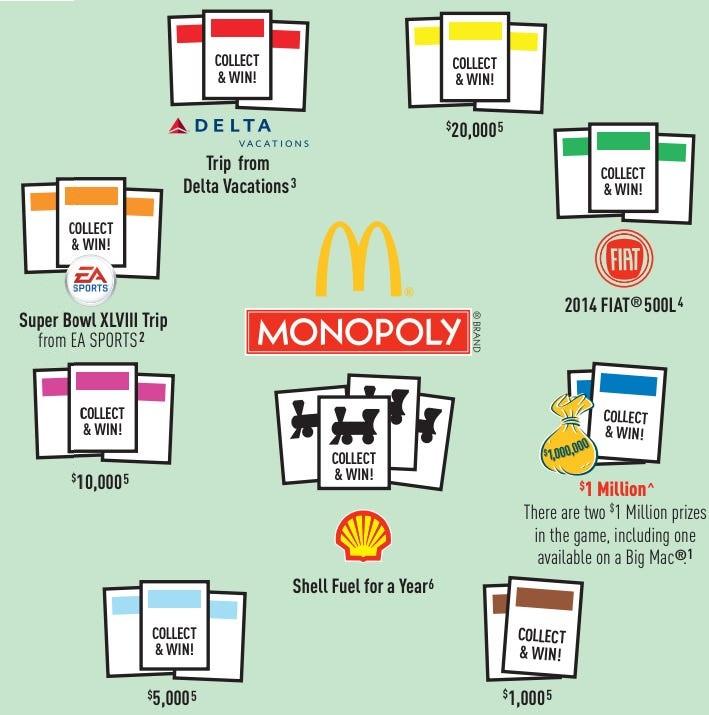 McDonald's Monopoly prizes