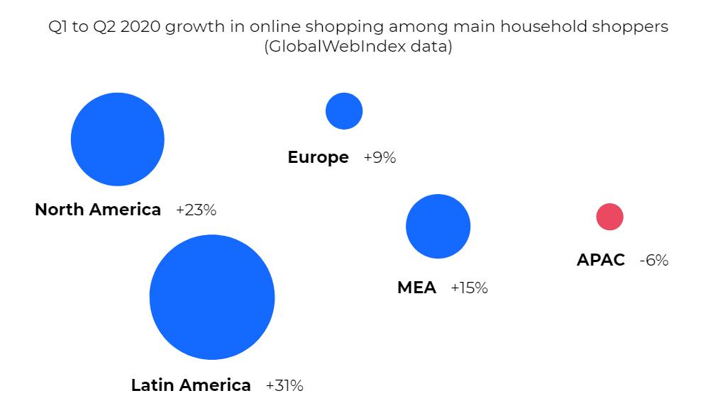 Online Shopping Growth Q1 to Q2 2020 by Region (North America, Europe, Latin America, MEA, APAC)