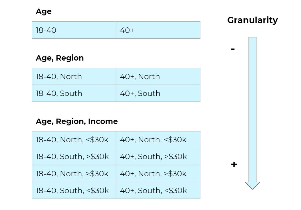 Graphic showing data with increasingly granular segmentation