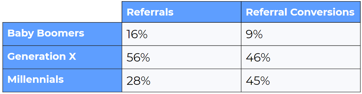 Baby Boomers and Millennials Referral Statistics
