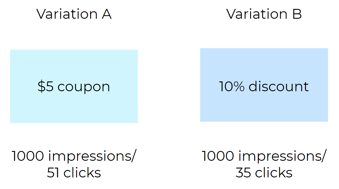 Diagram showing two different A/B test variations