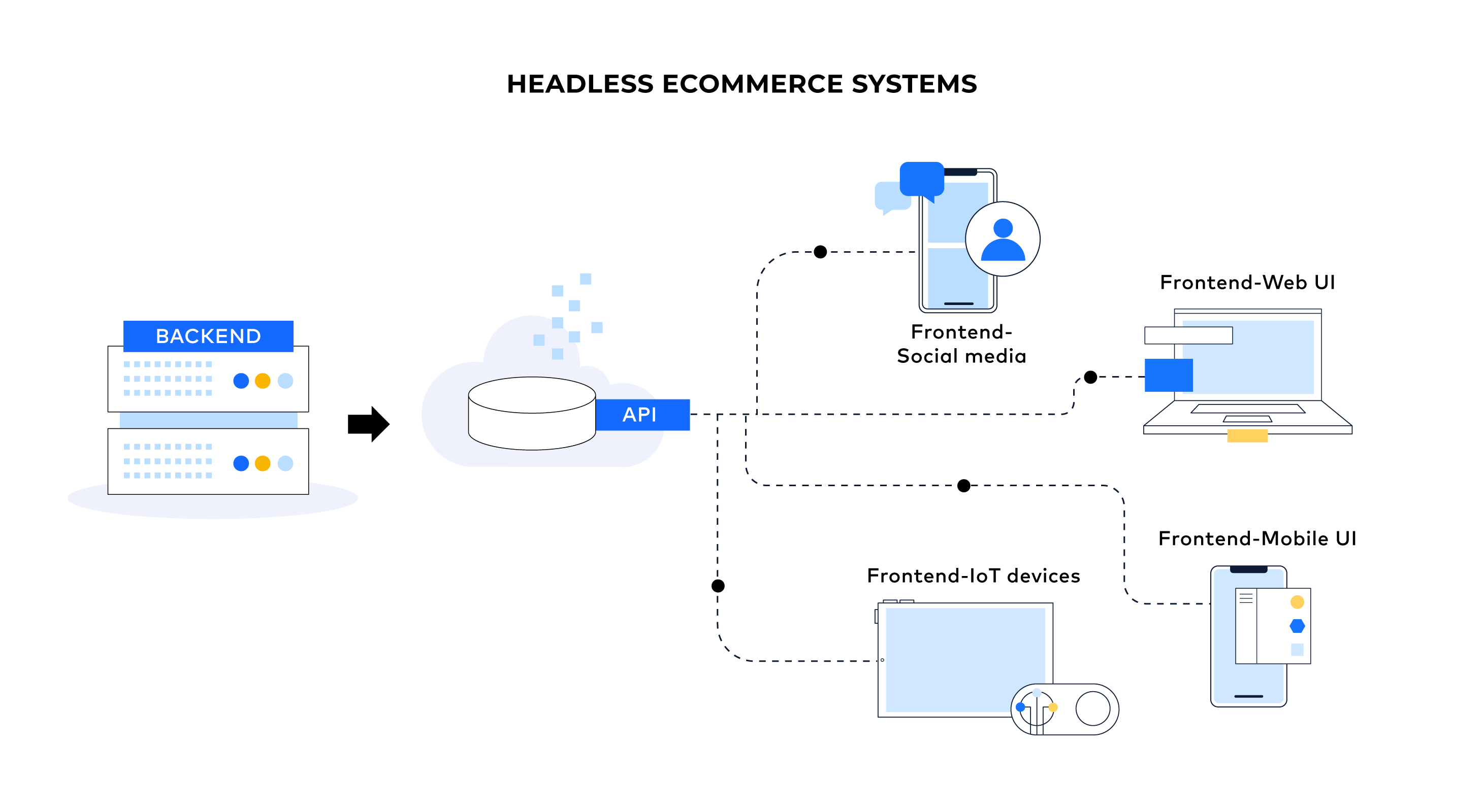 Diagram showing the architecture of headless commerce systems