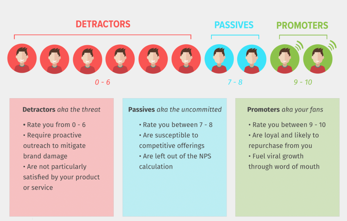 Net Promoter Score table showing scores for detractors, passives, and promoters
