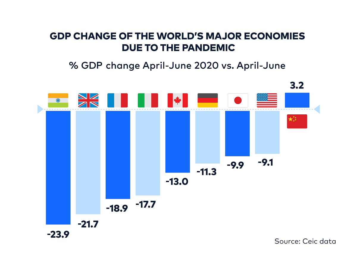 GDP change of major economies due to the COVID-19 pandemic