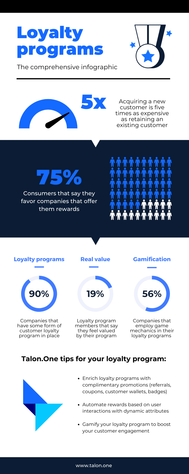Customer loyalty - The comprehensive Infographic