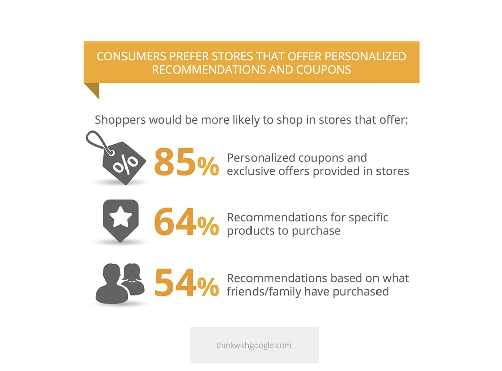 Graphic showing stats about consumer promotion preferences