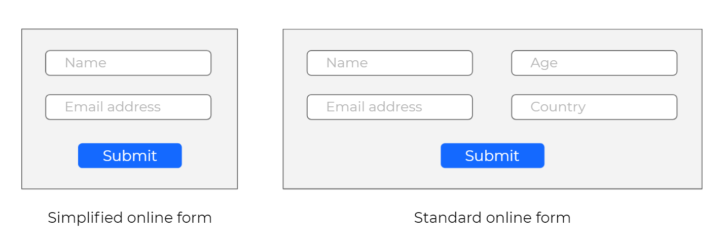 Image showing how shorter online forms are more effective than longer ones
