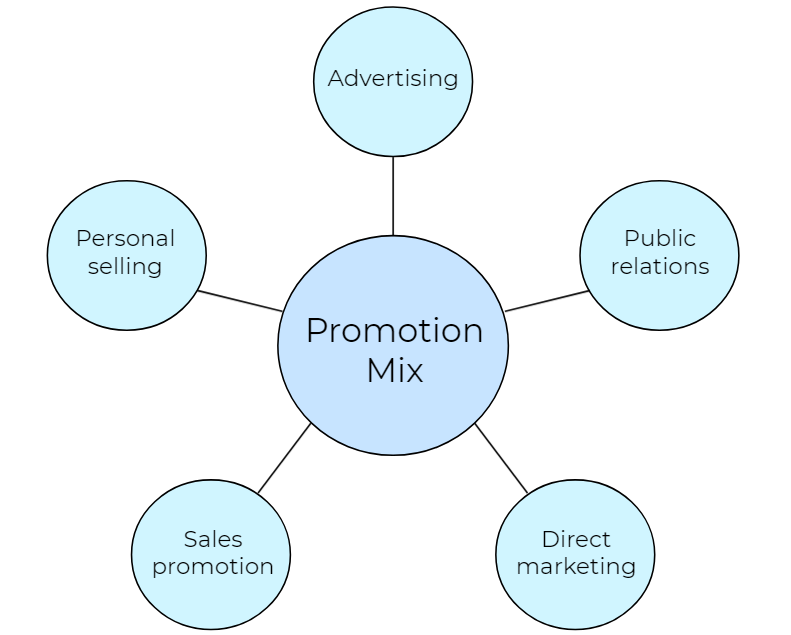 The promotions mix