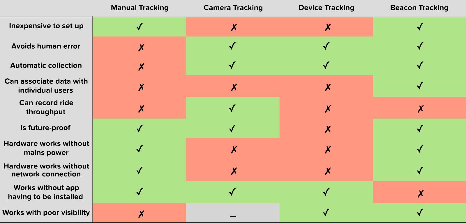 Queue monitoring comparison table