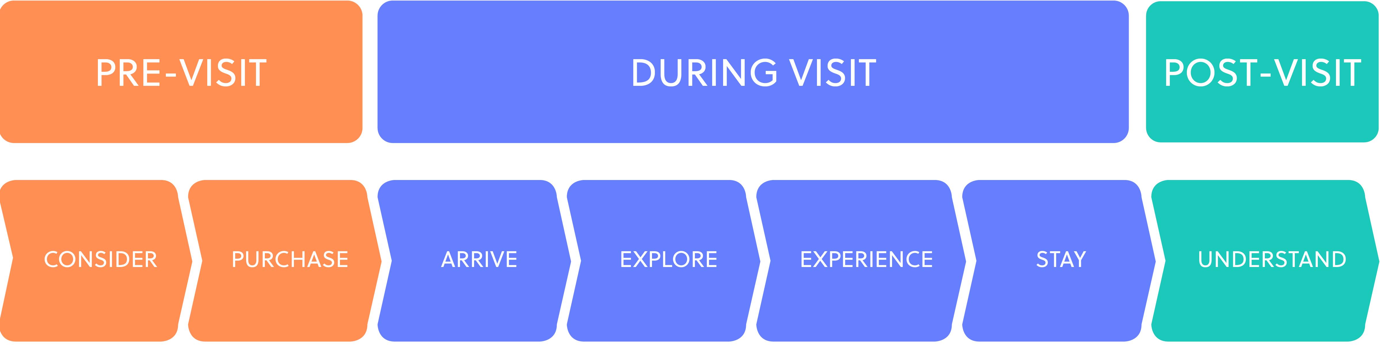 digital guest journey
