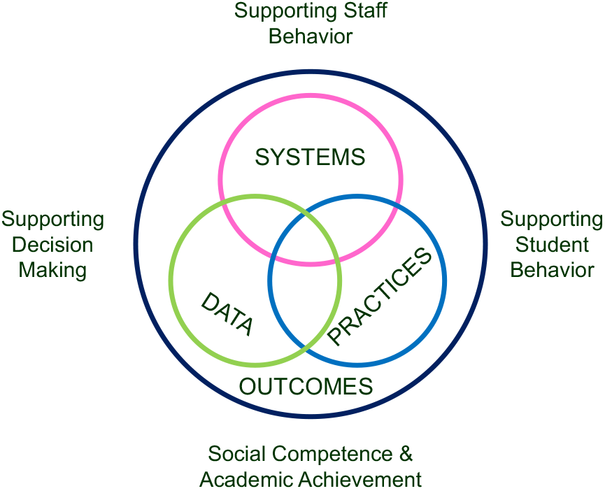 three interlocking circles labeled systems, data, and practices with a larger circle around the three labeled outcomes