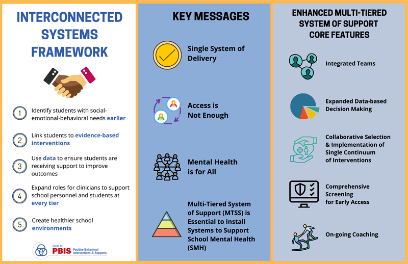 Using an interconnected framework allows schools:  Identify students with mental health needs earlier. Link students to evidence-based interventions. Use data to ensure students receiving support improve. Expand roles for clinicians to support school personnel and students at every tier. Create healthier school environments.