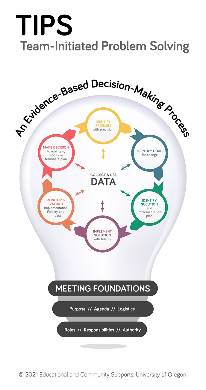 An image of a lightbulb is used to symbolize the team-initiated problem solving process.  The point of connection between the bulb and the electrical current consists of important meeting foundations like agenda and logstics. The light bulb is illuminated by the problem solving process which has the collection and use of data at the center of it.