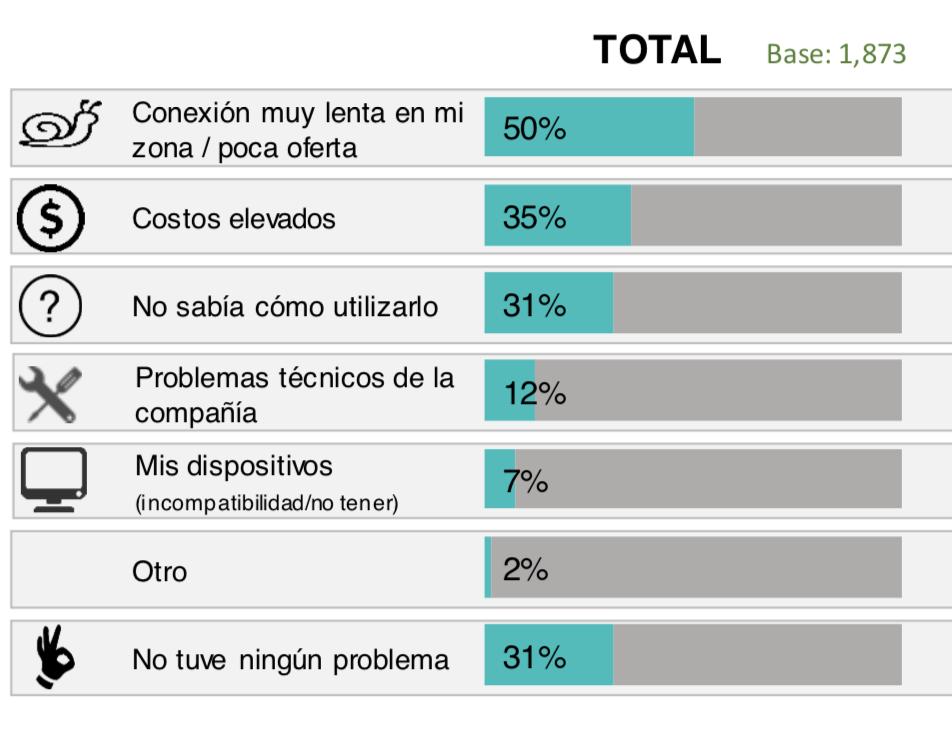 datos de México en internet