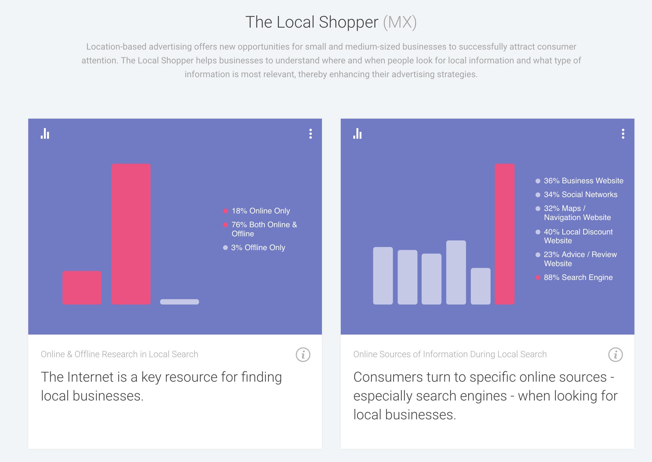 Consumer Barometer de Google