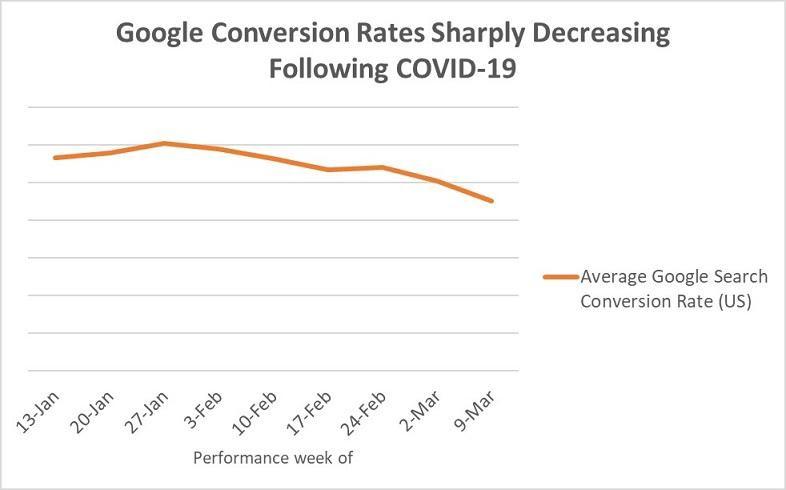 COVID-19 Google Ads