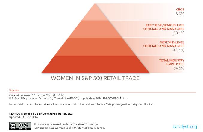 Percentage of Women in Retail Leadership