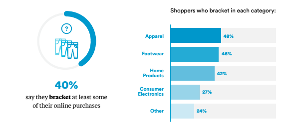 Bracketing: For Online Returns, the Bedroom Is the New Fitting Room