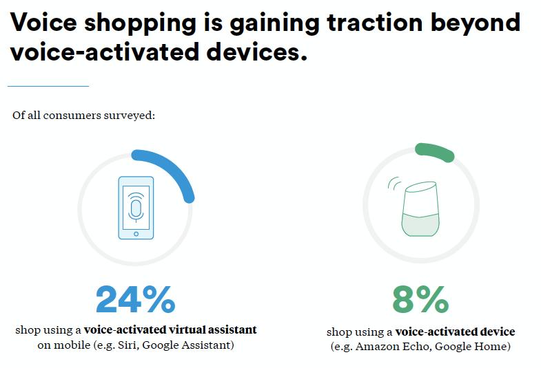 shop by voice: smart speaker vs. virtual assistant