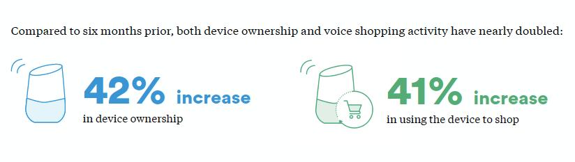 smart speaker ownership increase
