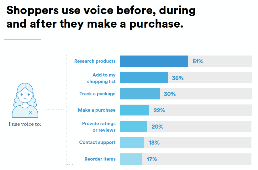 chart: voice shopping activities