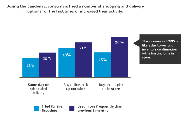 chart showing consumer adoption of BOPIS and curbside pickup