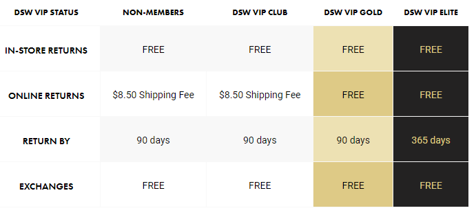 DSW return policy example