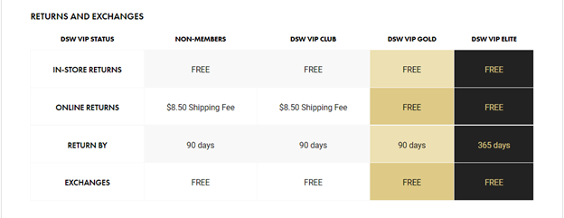 DSW: VIP Return Policy Example