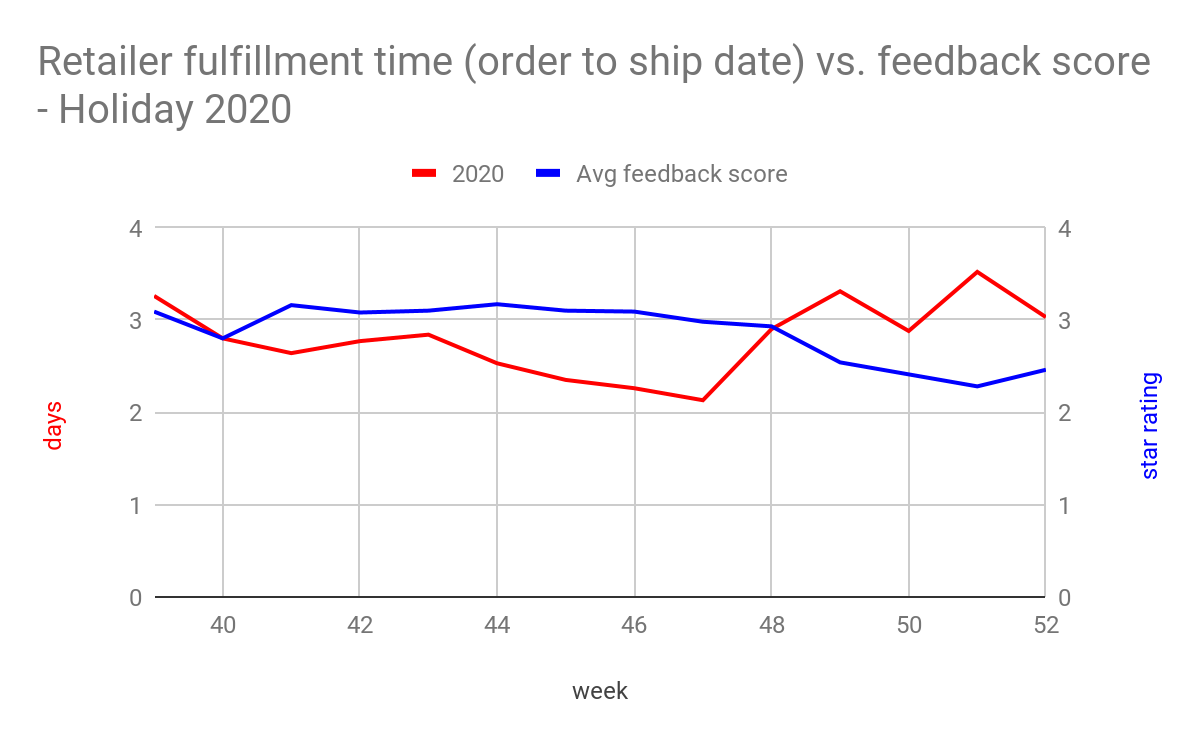 Retailer fulfillment time vs. CSAT score