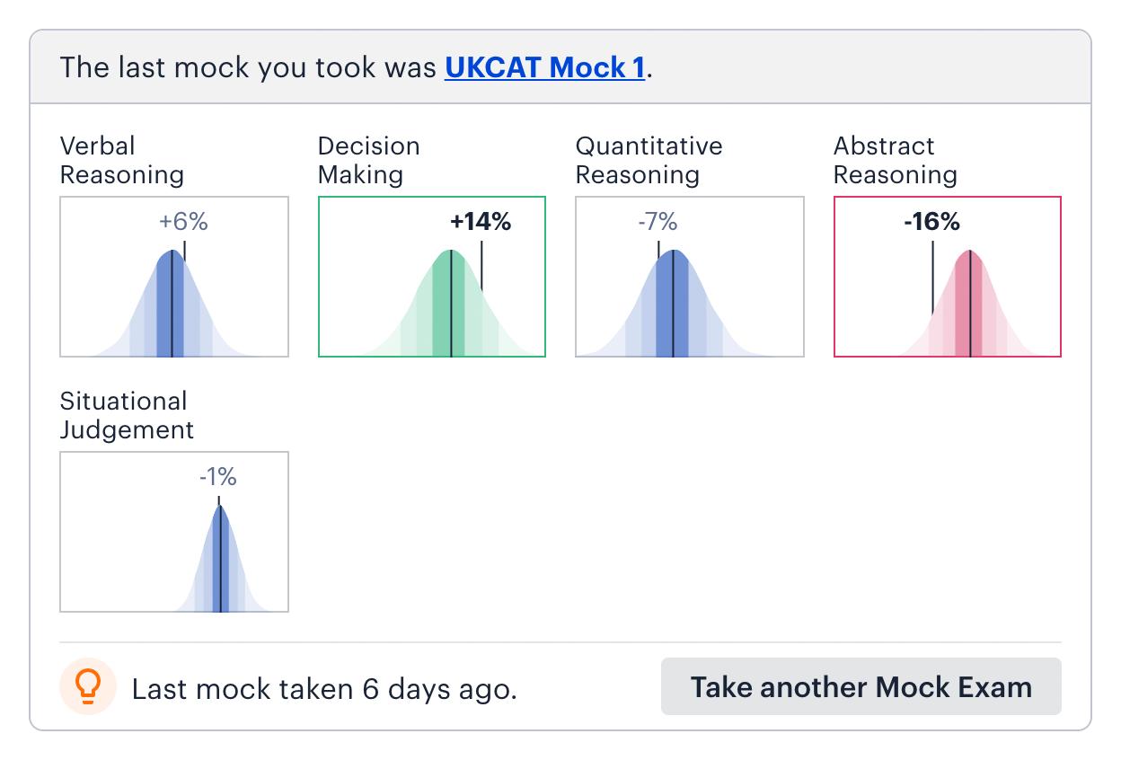 Medify UCAT Mock Insights