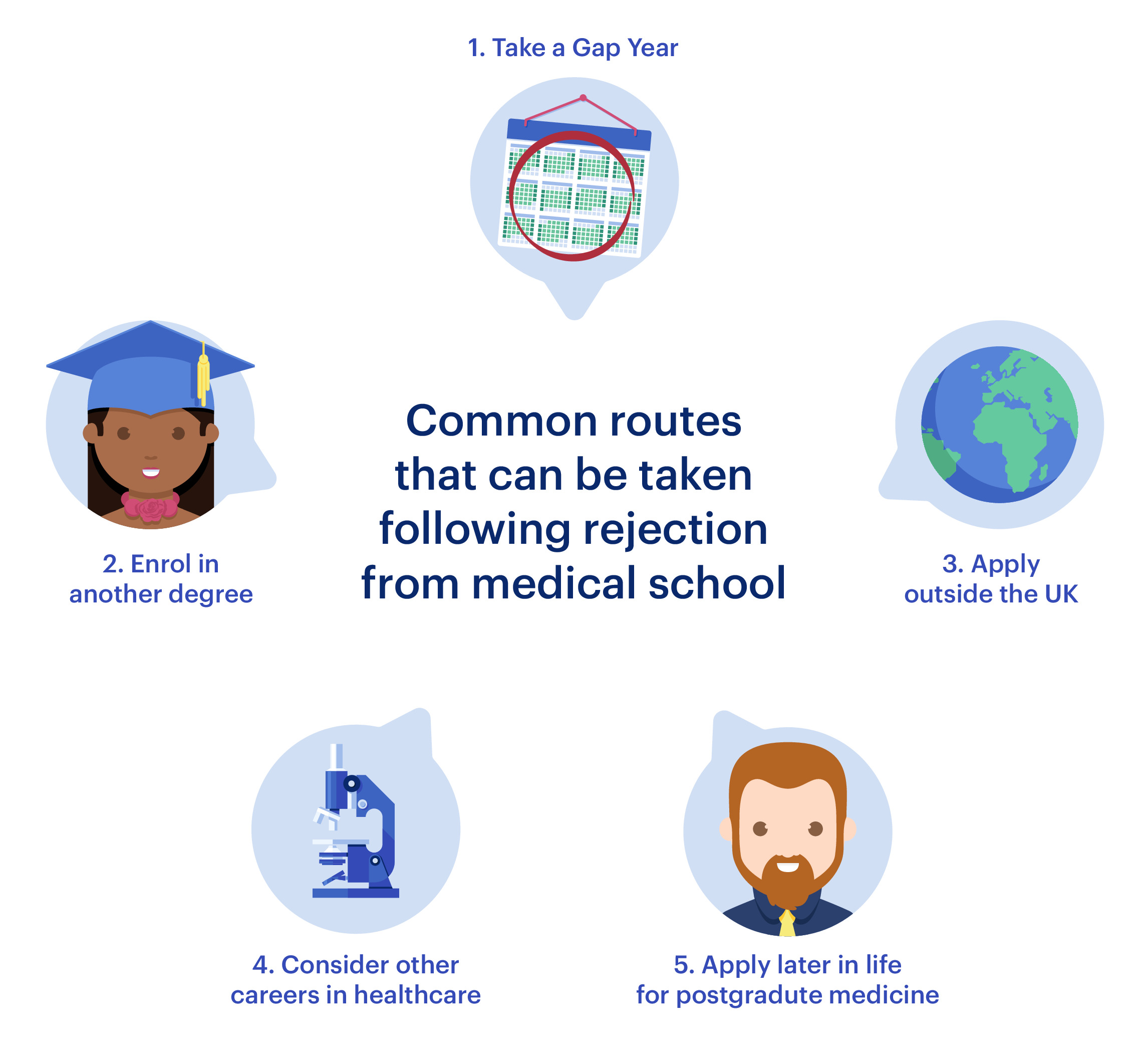 Common routes that can be taken following rejection from medical school including taking a gap year, enrolling in another degree, applying outside the UK, considering other careers in healthcare and applying later in life for postgraduate medicine.