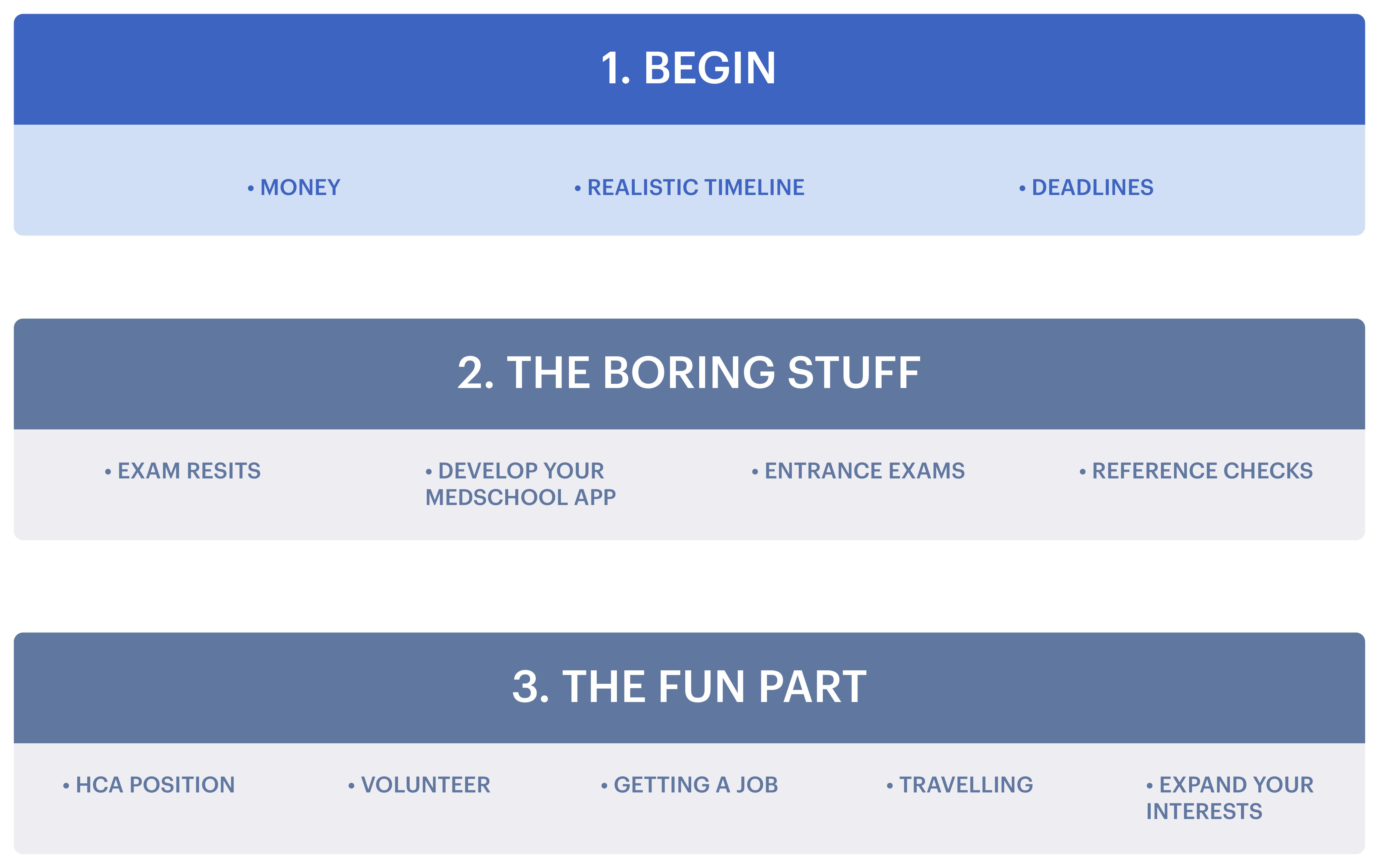 Step 1 Begin: Money, Realistic Timeline, Deadlines
