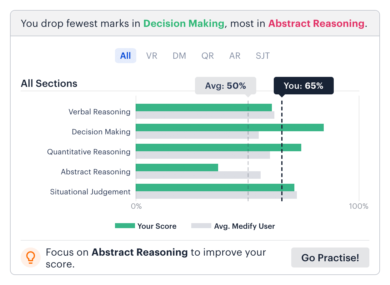 Medify's data graph: UCAT Decision Making (DM) and Abstract Reasoning (AR). Graph shows different averages in UCAT sections