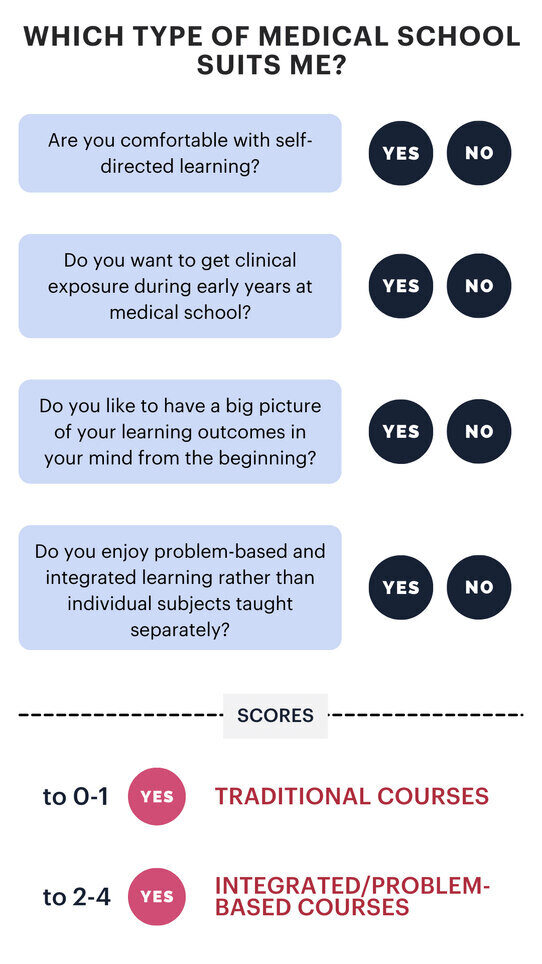A chart that asks questions on the style of learning and recommends whether a student is more suited for traditional or integrated/problem-based courses. The questions revolve around self-directed learning, clinical exposure during early years, having a picture of learning outcomes in mind from the beginning, and enjoying problem-based learning rather than studying individual subjects.